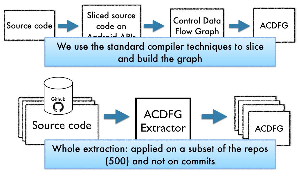 Fixr: Mining and Understanding Bug Fixes